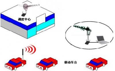 无线调度系统